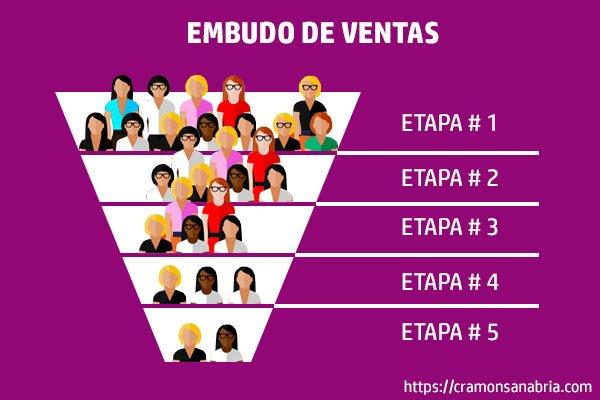 EMBUDO DE VENTAS