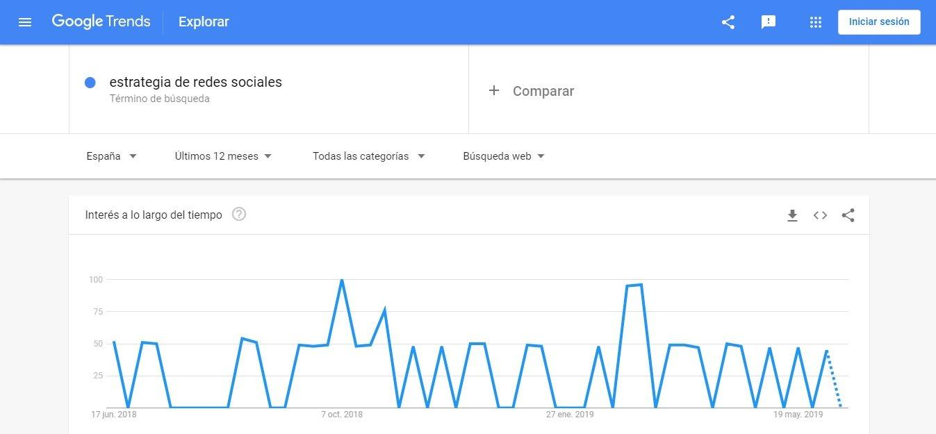 Google Trends estrategia de redes sociales