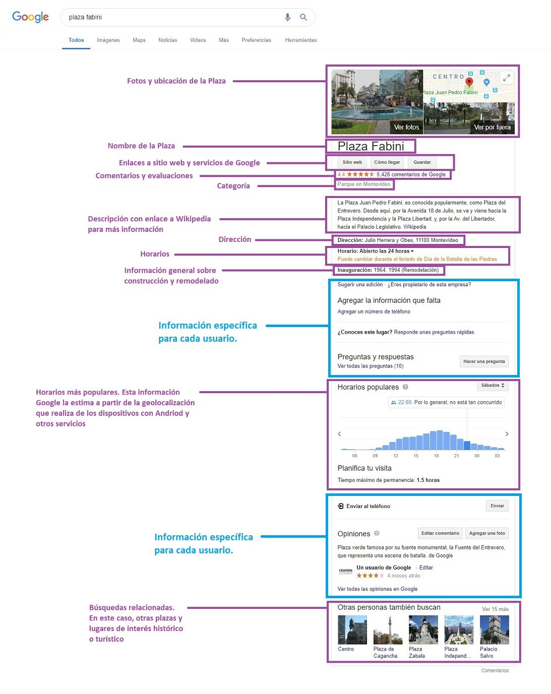 Knowledge Graph explicado: Plaza Fabini