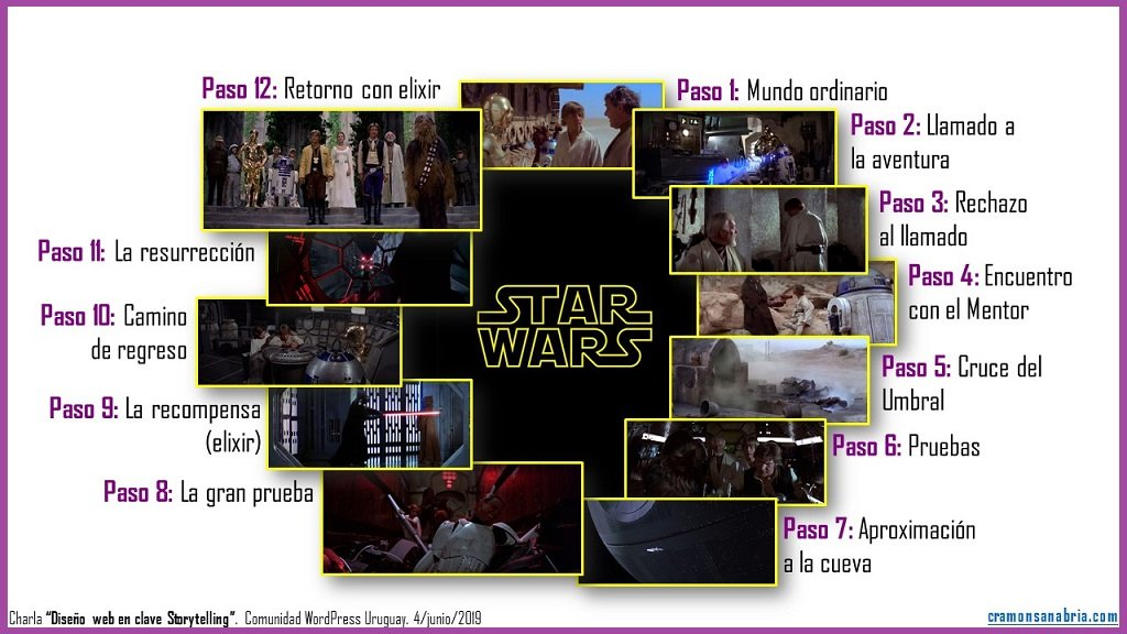 12 pasos del héroe en StarWars