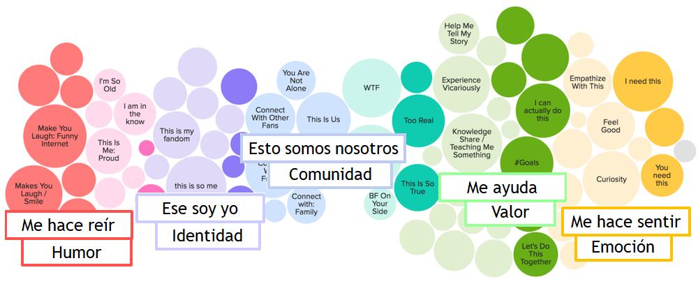 Cartografía cultural de los contenidos virales