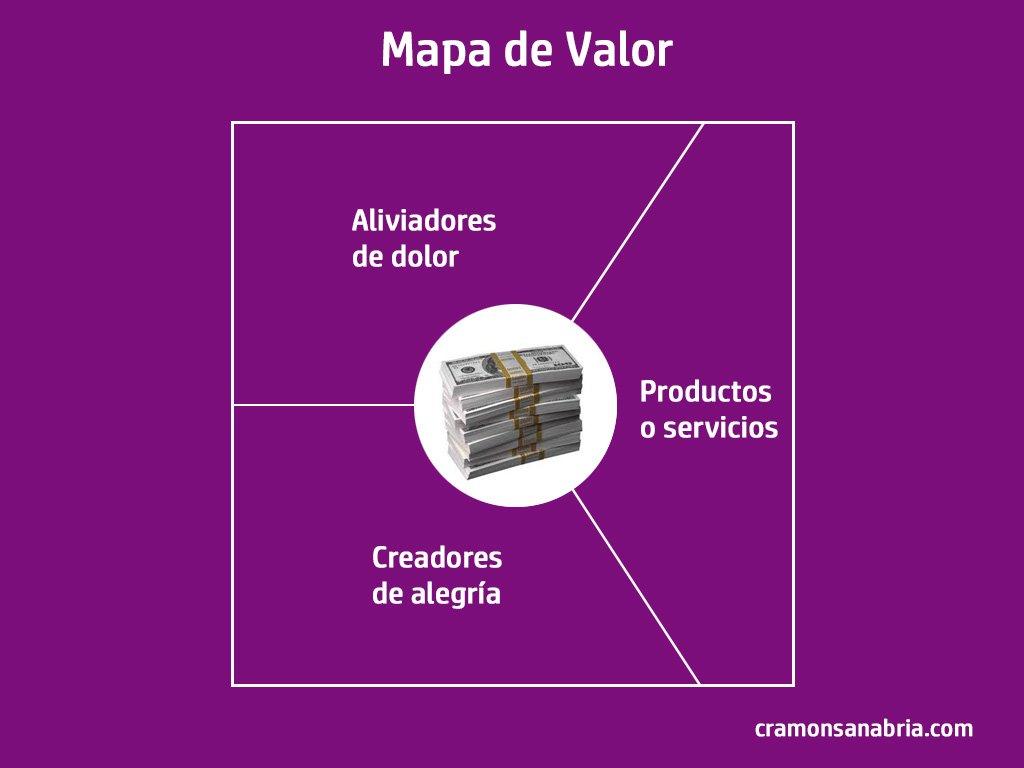 Mapa de Valor