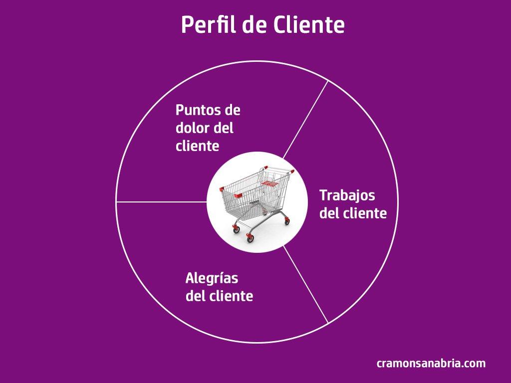Perfil de Cliente