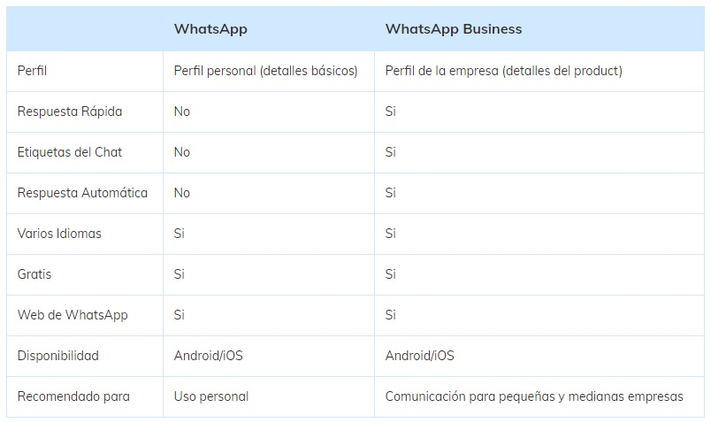Tablar de Diferencias principales entre WhatsApp y WhatsApp Business